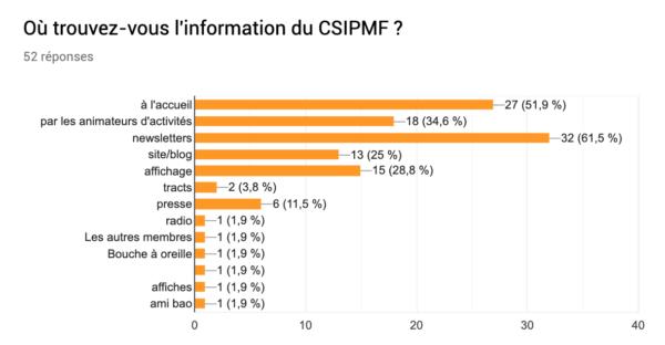 questionnaire csipmf